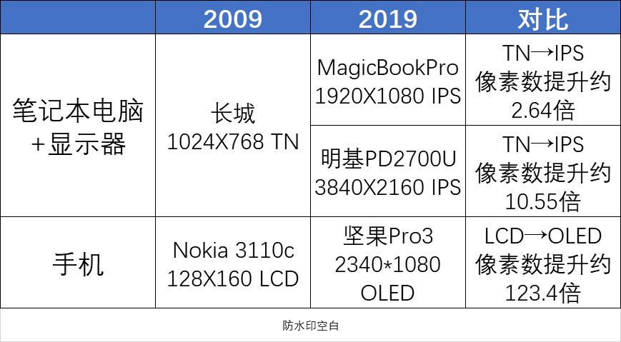 从HVGA到8K 显示产品十年变革回顾与展望