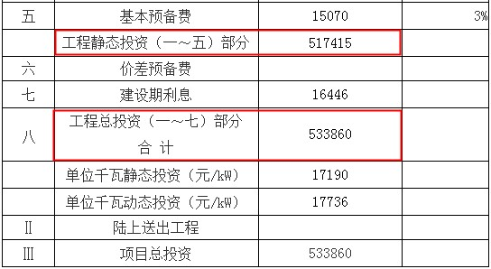 浙江新能靠并购壮门面、上网电量超总量、项目投资现三版本
