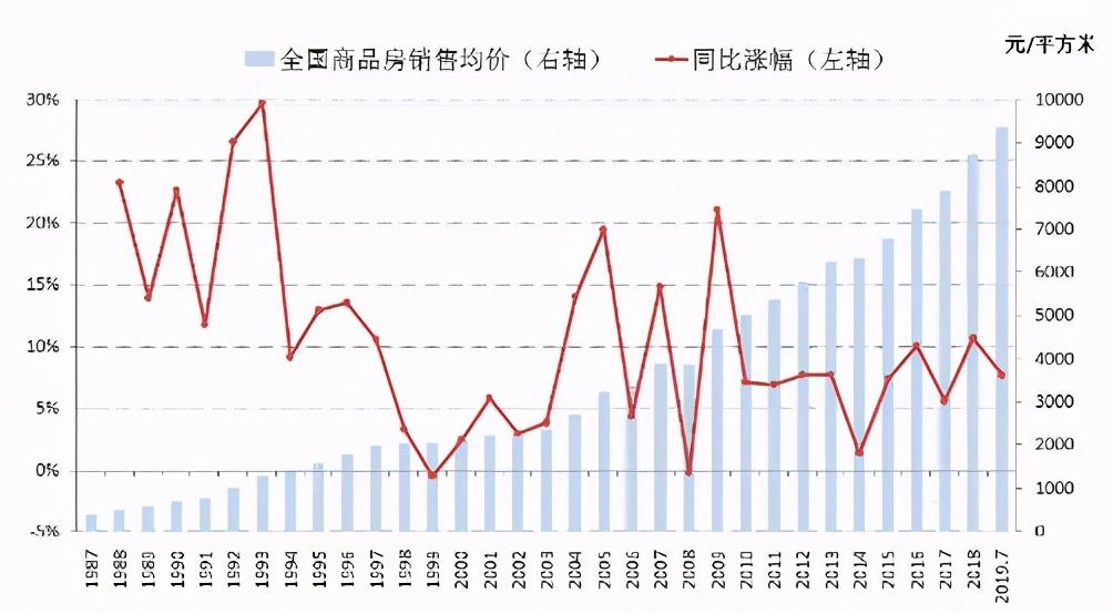 未来30年,中国最值得配置的资产是什么?