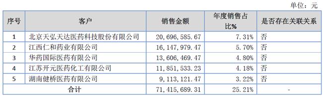 「新鼎资本研究」新三板优质企业之一百四十三——益康药业