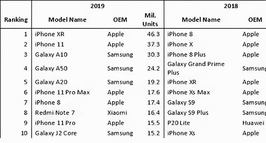3000元档,买哪款 iPhone 更合适?