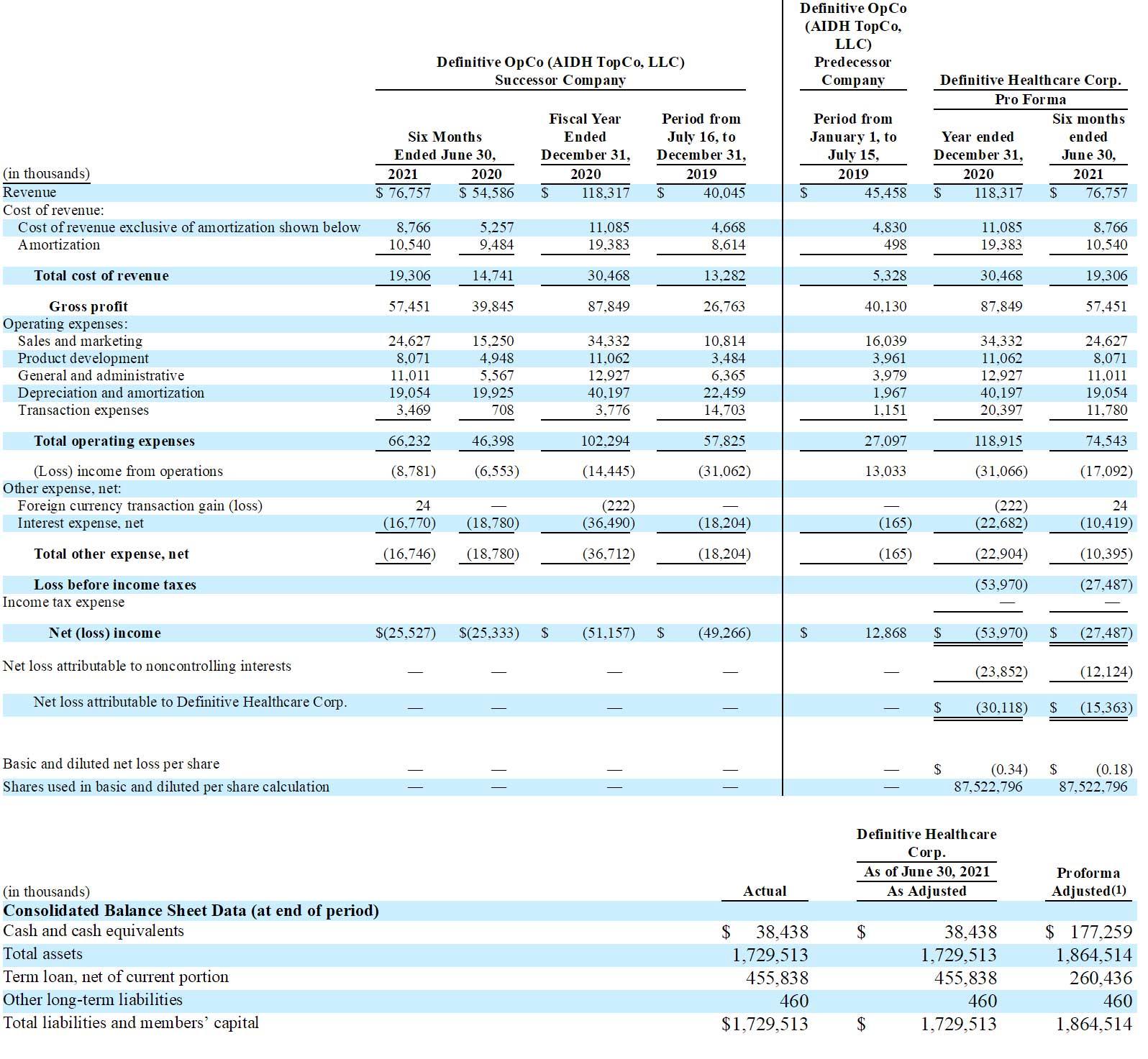医疗智能平台Definitive今晚纳斯达克上市:拟募资4亿美元