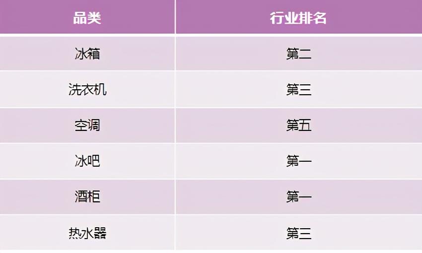 家电行业持续分化!中怡康:换道场景,卡萨帝站稳行业TOP2