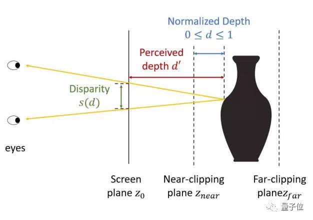 网易北航搞了个奇怪研究:多数人类看不懂的立体图,AI可以看懂