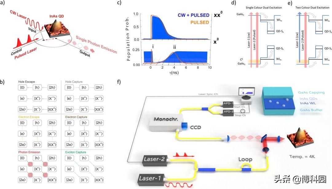 利用量子技术,开发出光学量子开关,还能改变光子的发射特性