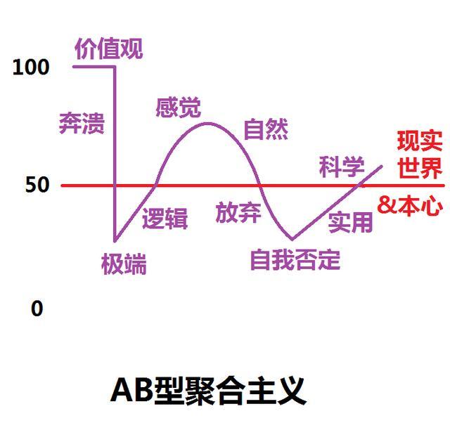 AB血型性格