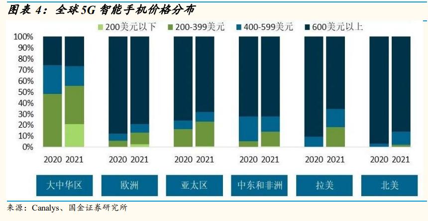 电子行业研究:景气向上,看好5G拉动和创新驱动的新机遇