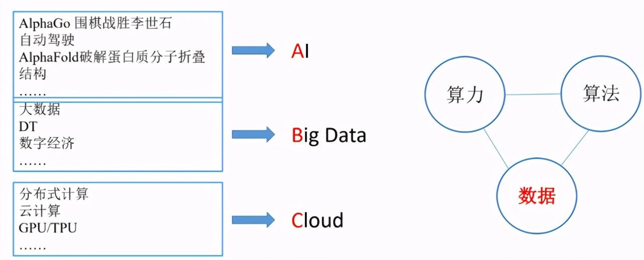 解密「天池」:如何做好一场万人AI竞赛的「大后方」?