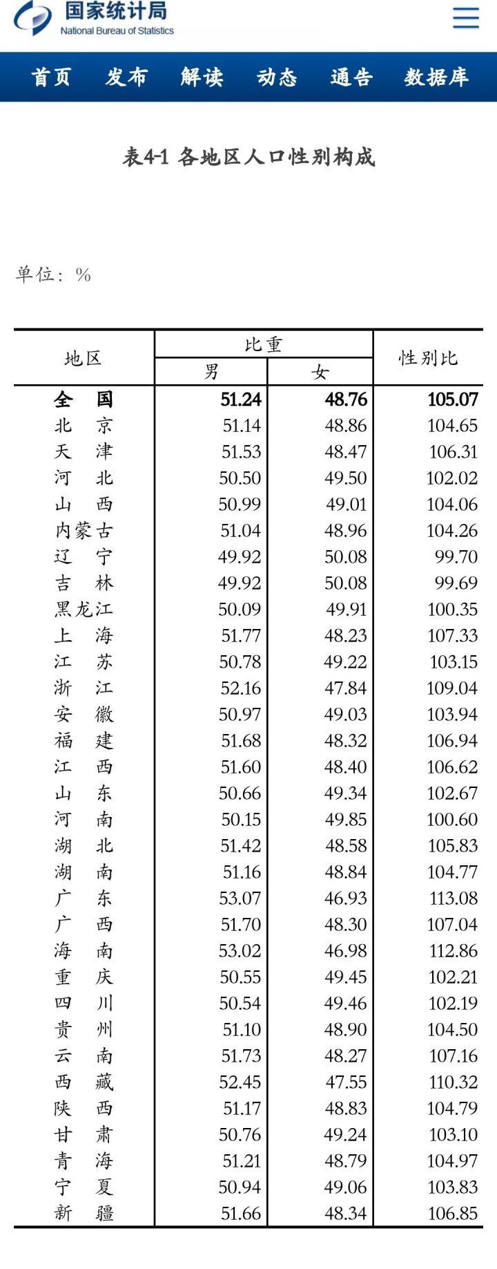 如何看人普結果:總人口性別比105.07,出生人口性別比111.3