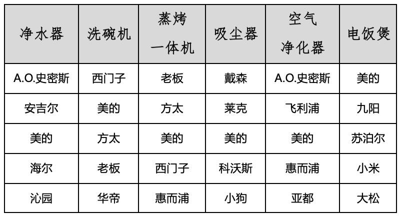 2019-2020年度中国家用电器行业品牌评价结果重磅发布