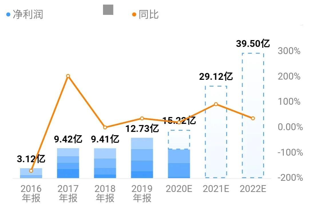 卫星石化:化工原料行业的领头羊,中国首家拥有C3产业链的上市公司