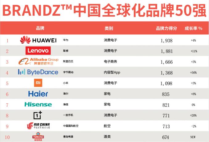 BrandZ中国全球化品牌50强:贴牌企业无缘,海尔海信上榜