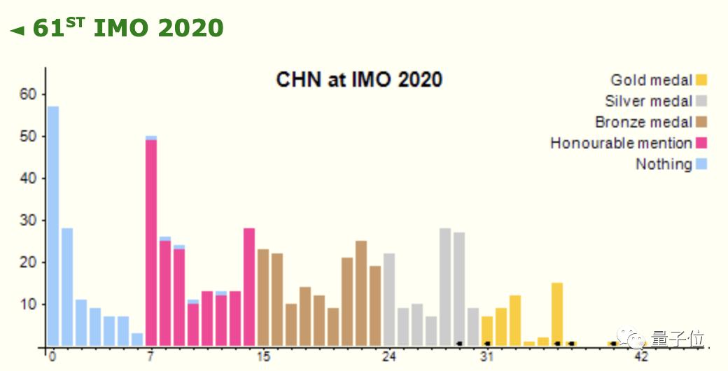 中国队蝉联国际奥数冠军,6名选手获5金1银,最高分保送北大