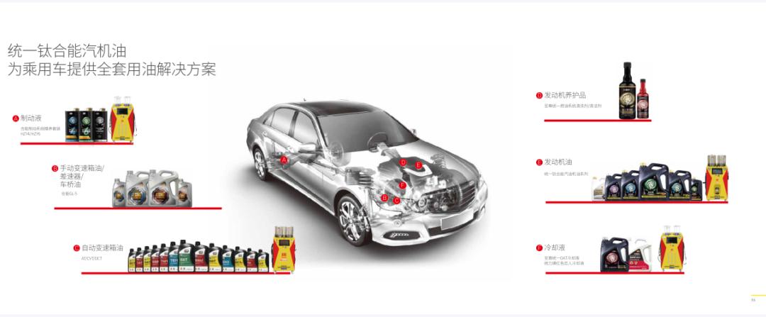 """统一润滑油:乘用车""""粘""""客有道,全新布局全车能效润滑解决方案"""