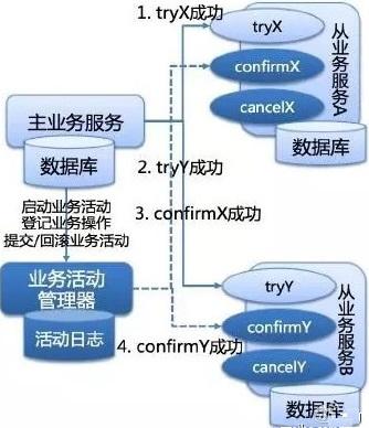 保证分布式系统数据一致性的6种方案