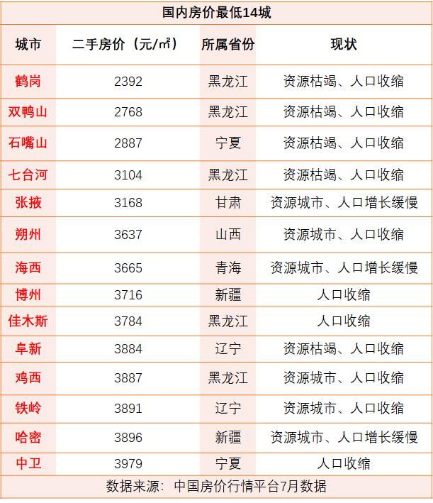 全国房价最低30城 鹤岗房价2392元/㎡没人买的真相
