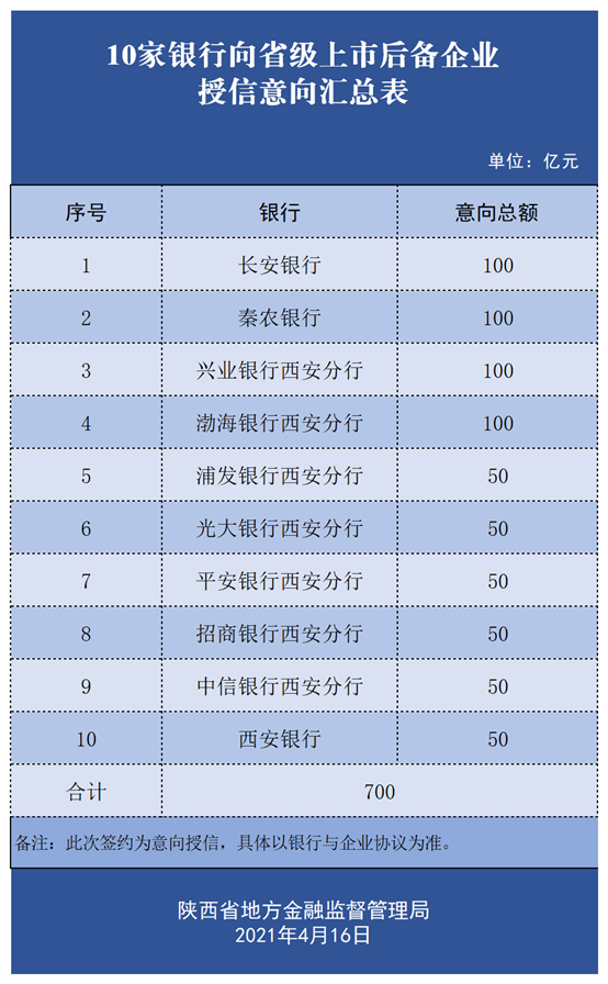 陕西摩贝供应链入选2021年上市后备企业名单