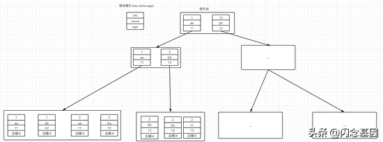 MySQL中的排序