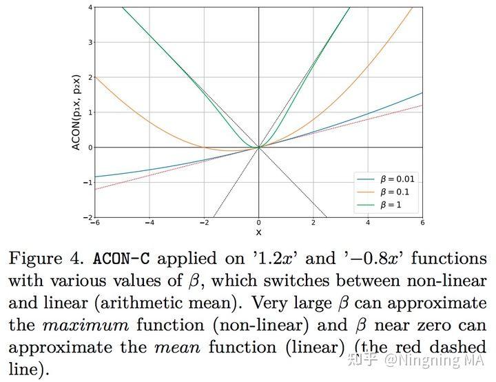 CVPR 2021 | 自适应激活函数ACON: 统一ReLU和Swish的新范式
