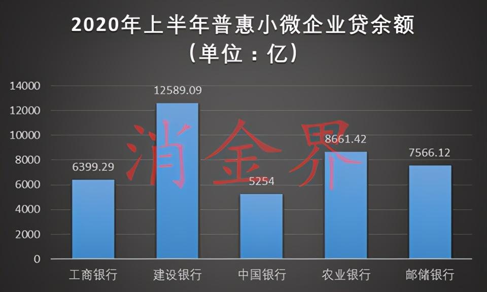 普惠小微贷风起:线上化投放成趋势,大行与民营银行联合贷