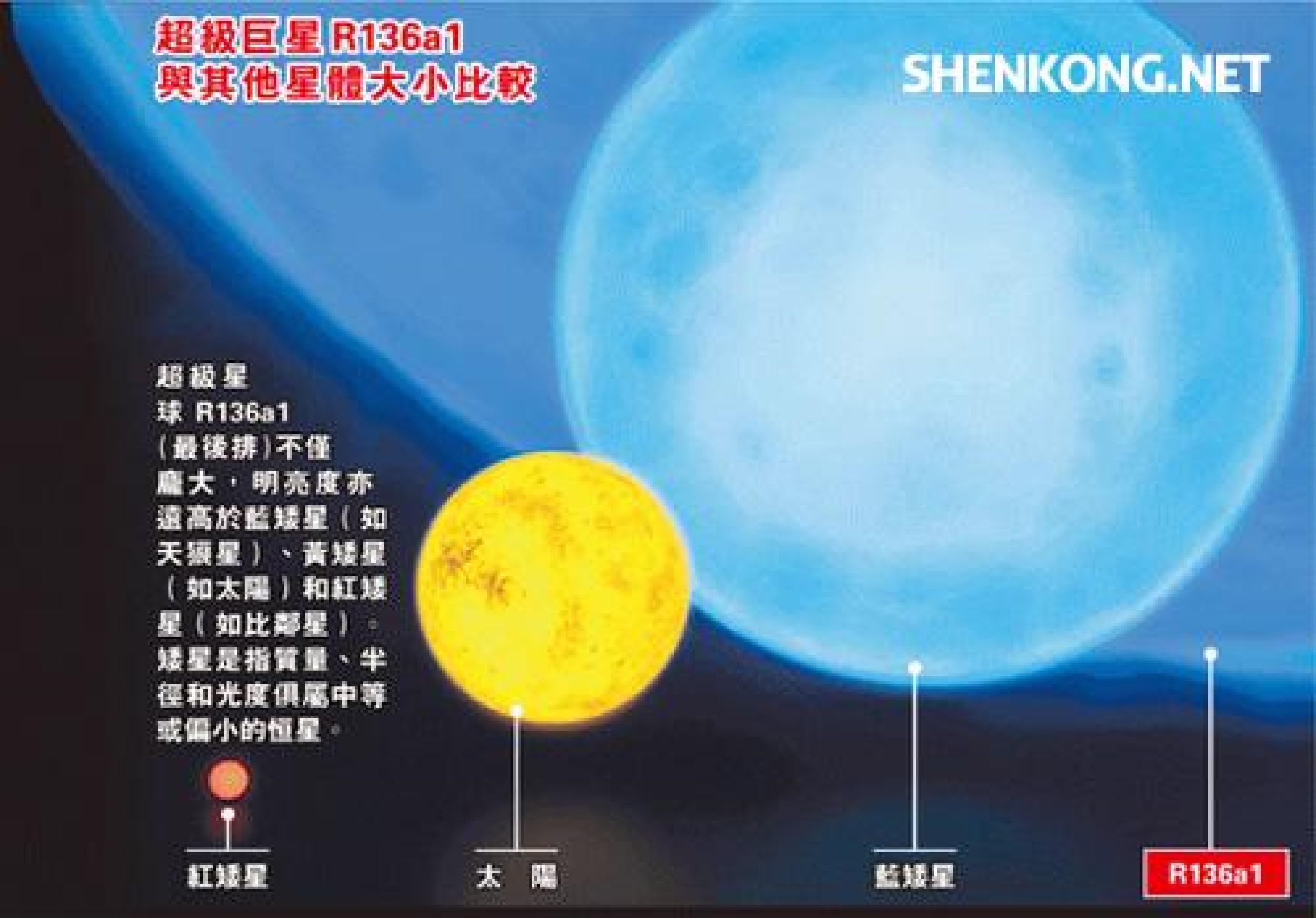 把迄今发现最亮的恒星放在比邻星位置,我们会看到两个太阳吗?
