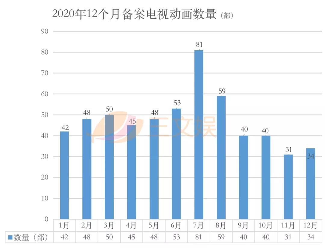 571部国产电视动画在2020年备案,有这几点值得关注