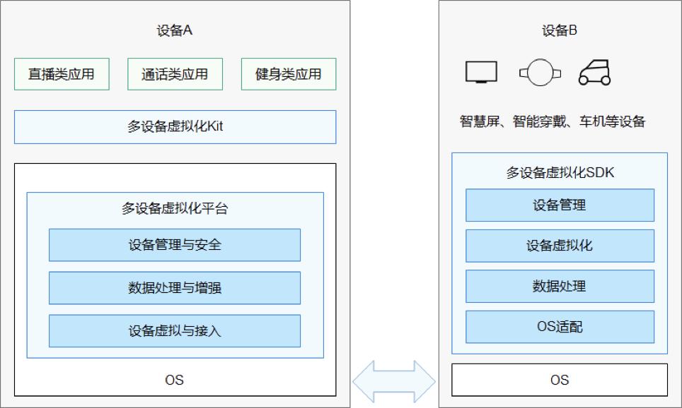 华为鸿蒙OS手机Beta版正式发布,跨端和入口有多大吸引力?