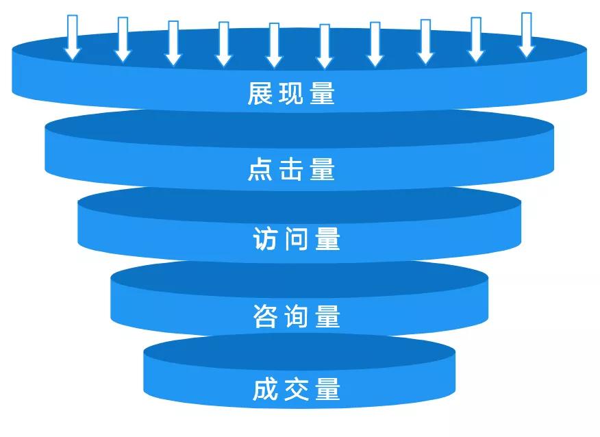 超级转化漏斗:提升转化率的6要素