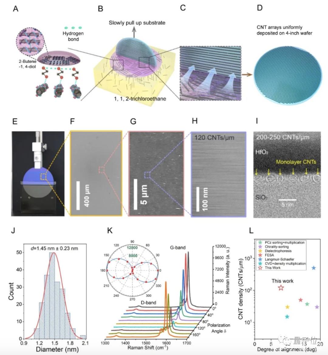 向碳基芯片更进一步:台积电斯坦福联手开发碳纳米管晶体管新工艺
