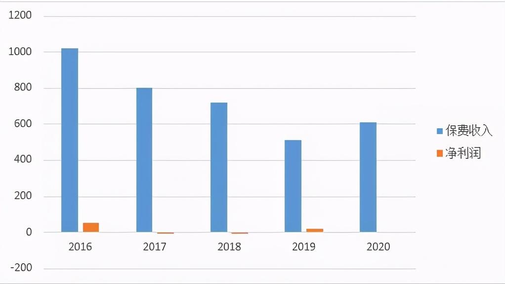 富德生命人寿2020年净利滑坡,缘何增收不增利?
