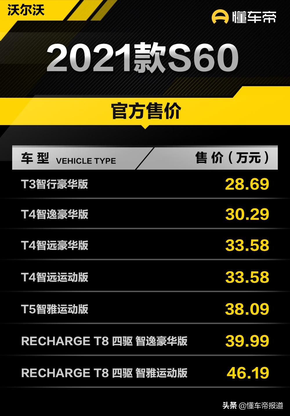 新车   2021款沃尔沃S60上市 售28.69万元起