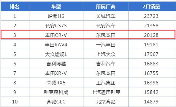 選擇2021款本田CR-V的5個理由,最大不足之處是隔音較差