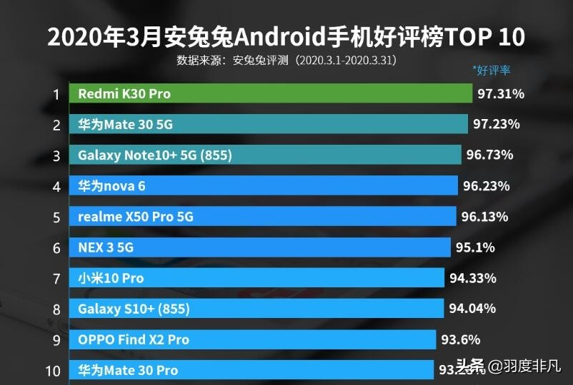 安卓机三月五星好评榜公布,华为旗舰排行第二,仅有3款4g型号