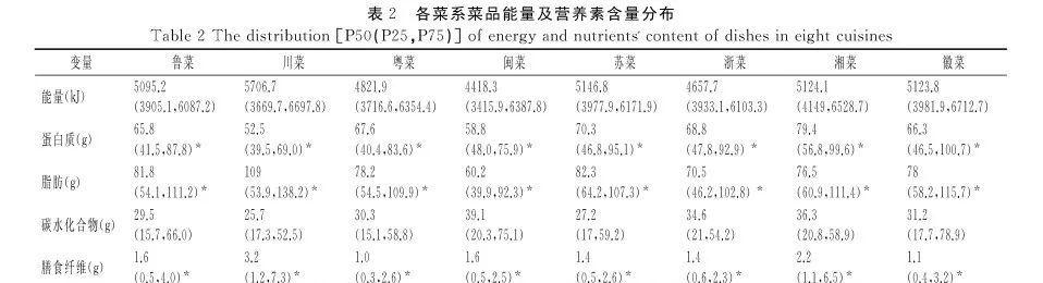基于菜谱的中国8大菜系能量及营养素分析 中华菜系 第3张