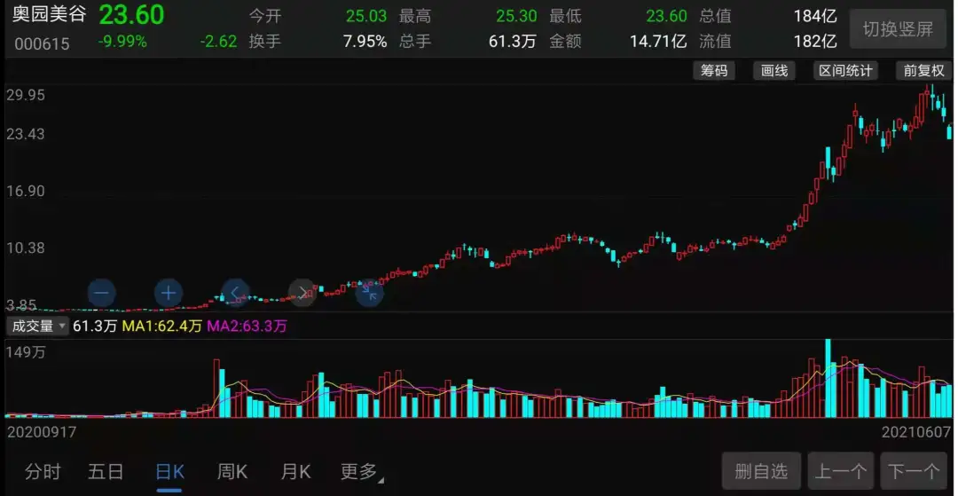 医美股减持潮来袭:暴涨几倍之后,大股东开始收割