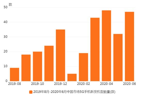 中国5G手机行业数据分析:2020年6月5G手机新发机型数量47款