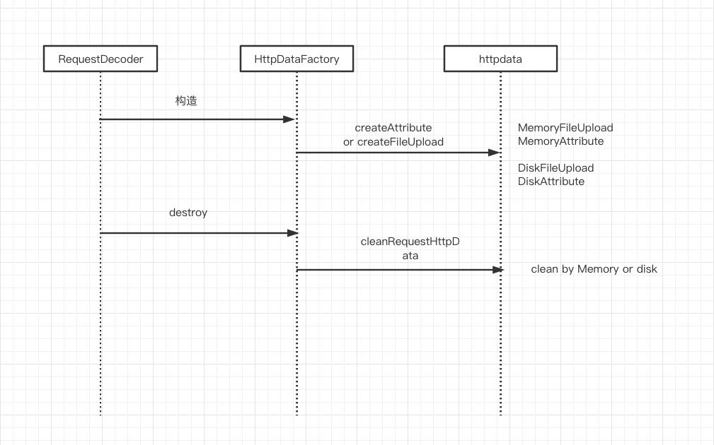 从一次netty 内存泄露问题来看netty对POST请求的解析