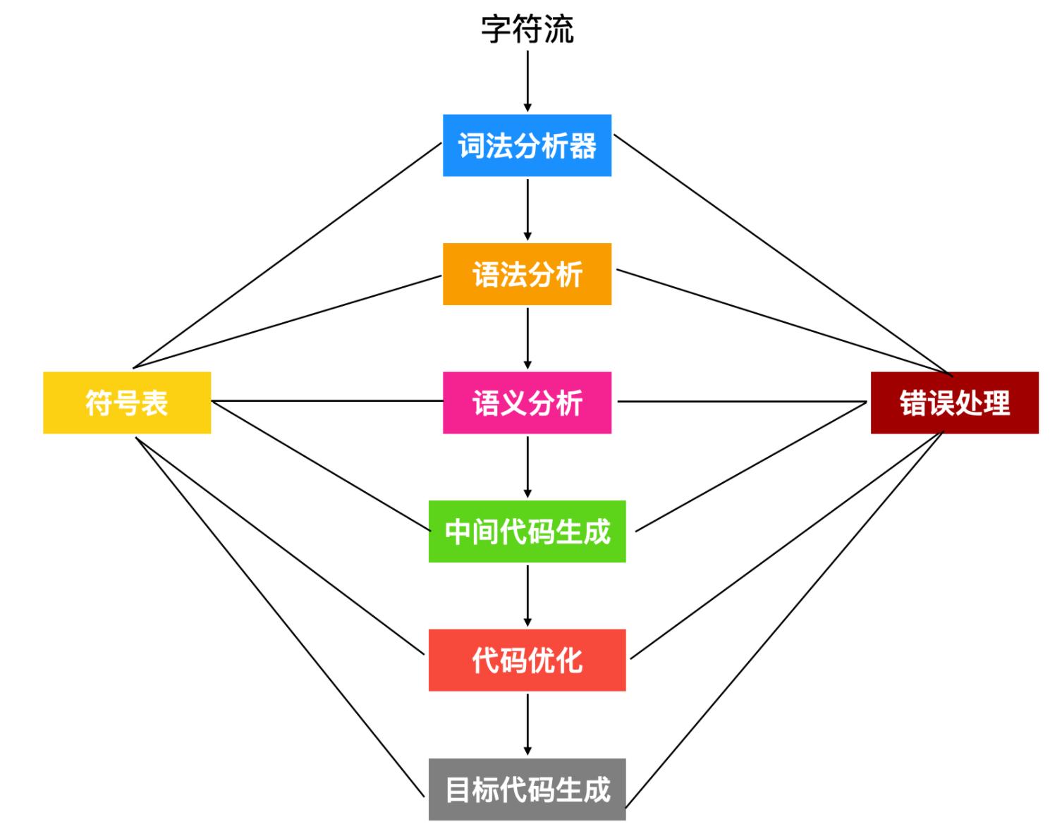 为什么编译原理被称为龙书?