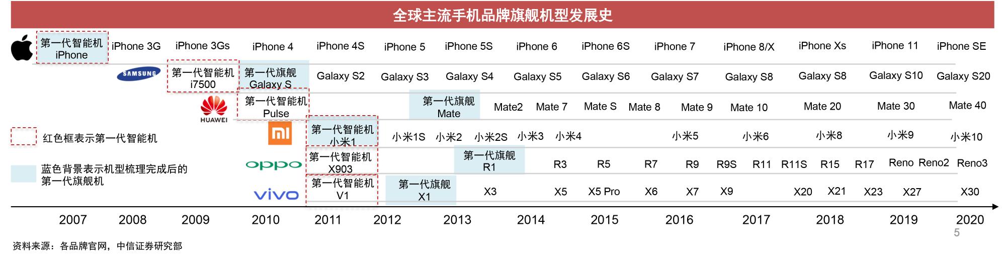 传音,中国手机出口***的***