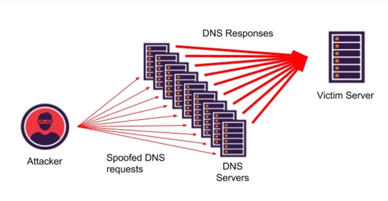DNS 的 5 種攻擊形式和應對舉措