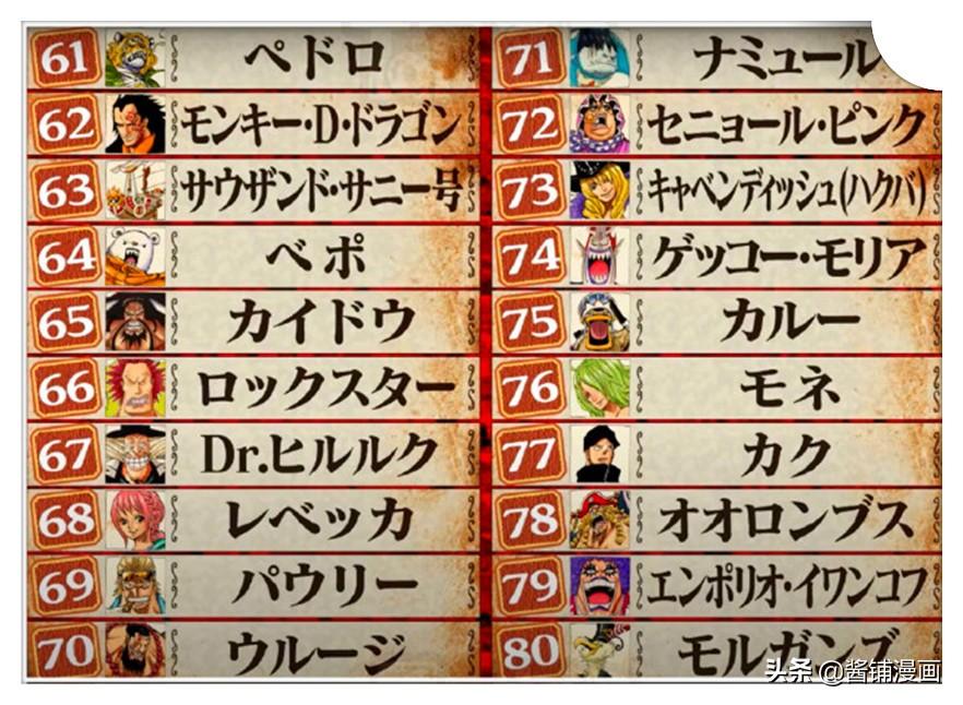 《海賊王》角色全球排名,大和超越卡塔庫栗,女帝和羅名列前10