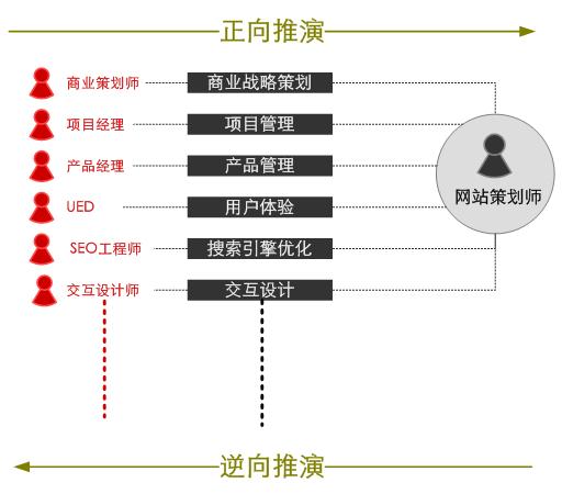 网站的定位与功能内容设计(网站的目标及功能定位)