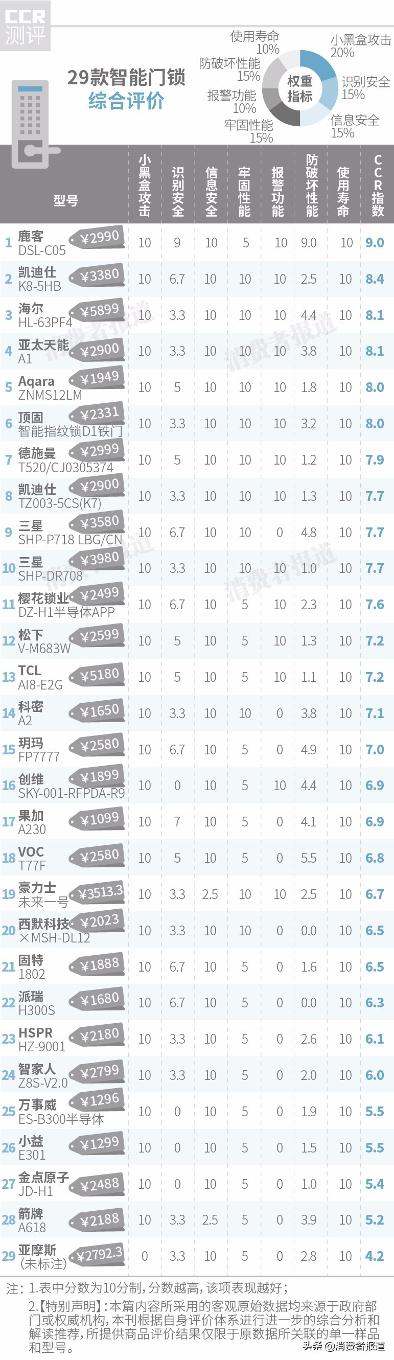 29款智能门锁对比:1款被轻松攻破,三星、松下、TCL等大牌表现一般