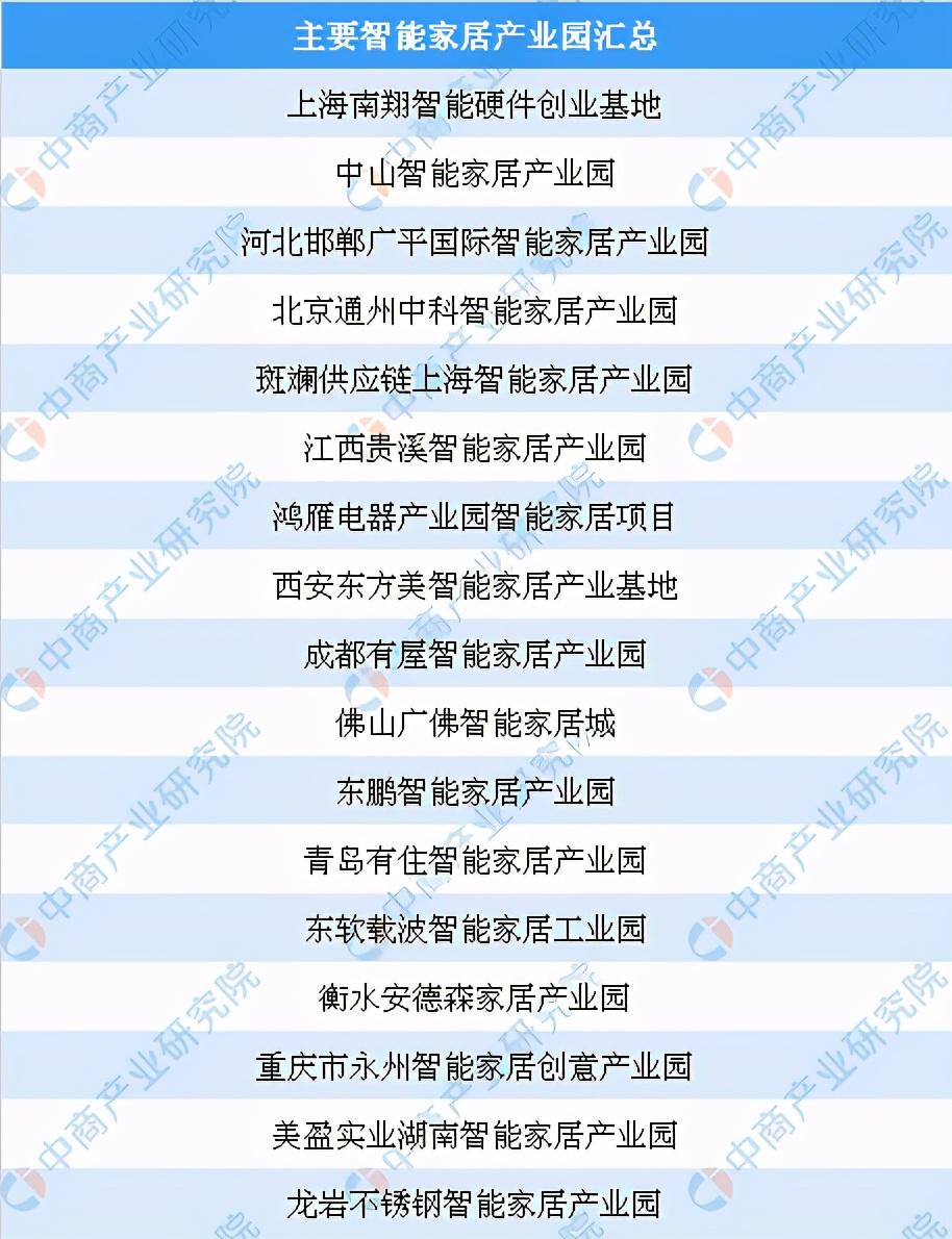 2021年中国智能家居行业发展现状分析:市场规模快速增长