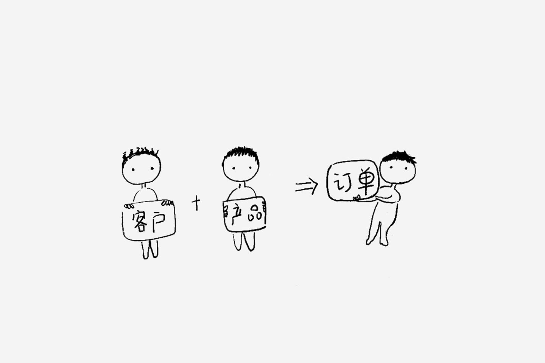 图解CRM(客户关系管理)全流程