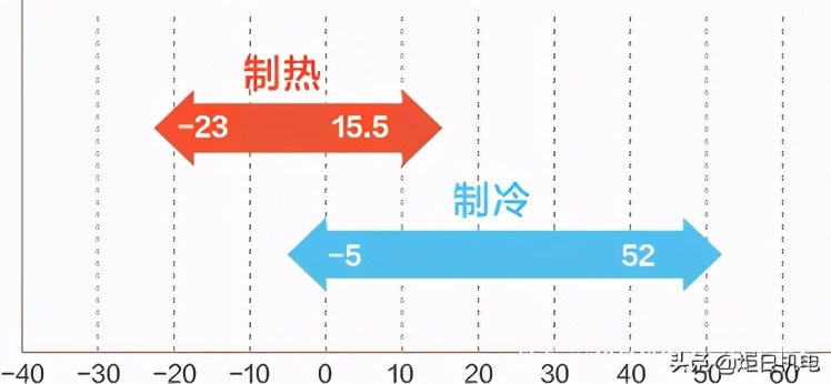 双十一中央空调选购指南:带电辅热的中央空调好不好,值得购买吗
