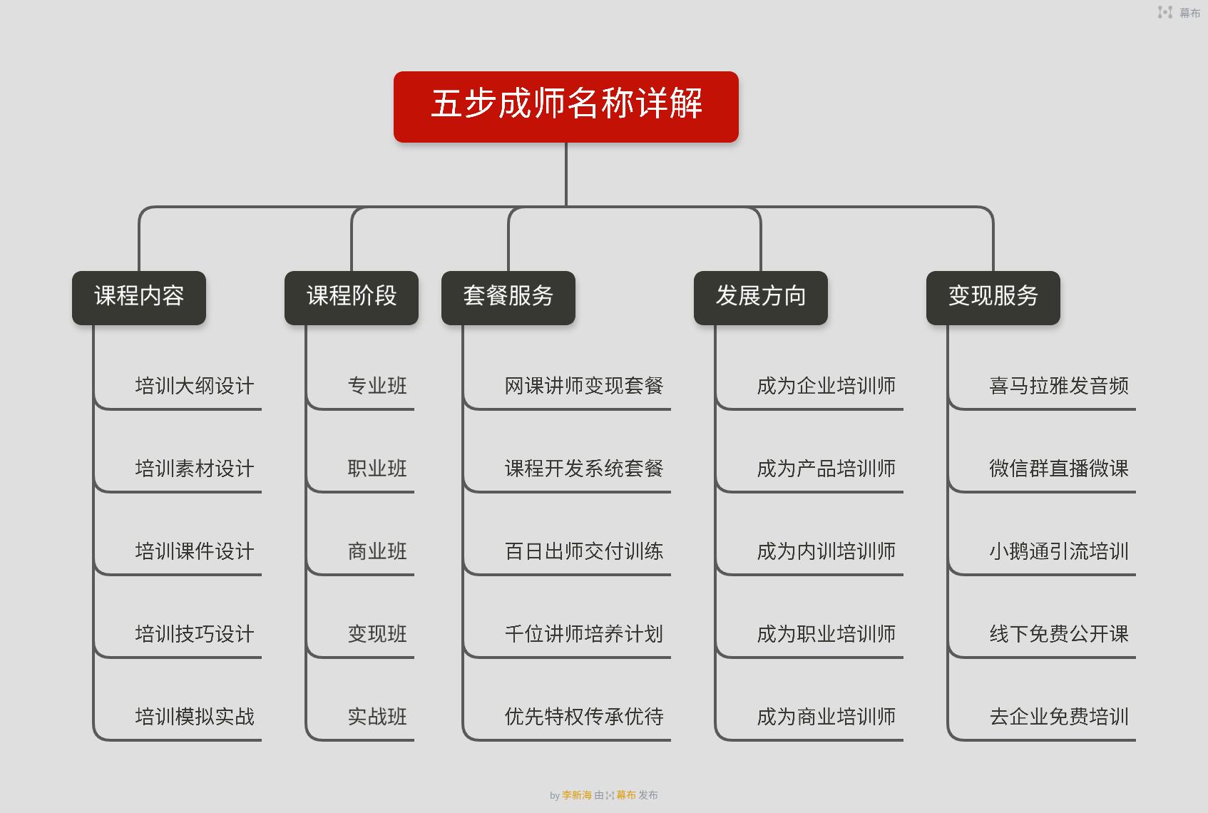 五步成师是什么,是TTT课程吗?如何成为一名<a href=http://www.jiangshi360.com target=_blank class=infotextkey>培训</a>讲师