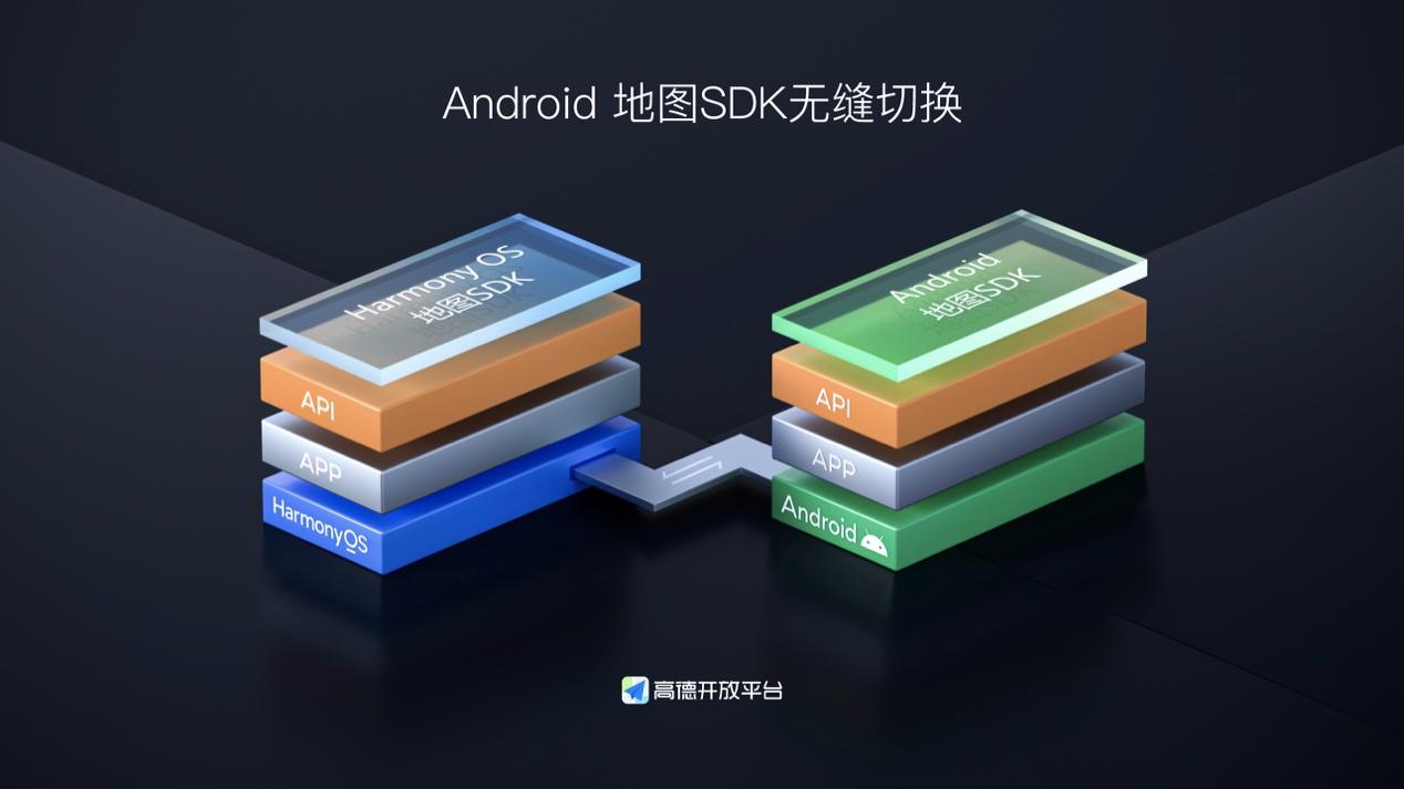 高德开放平台SDK率先适配HarmonyOS,面向开发者免费发布