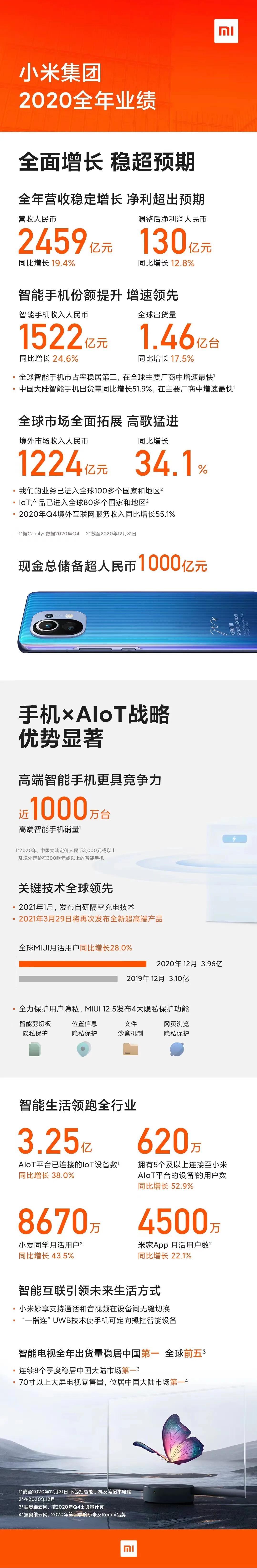 手机X AIoT策略成效显著丨小米去年多项指标创历史新高