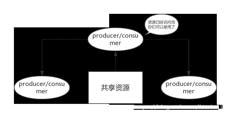 操作系统基础15-生产者消费者问题